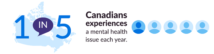 1 IN 5 Canadians experiences a mental health issue each year