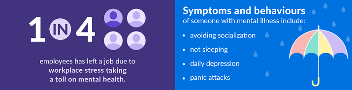 Symptoms and Behaviours and 1 in 4