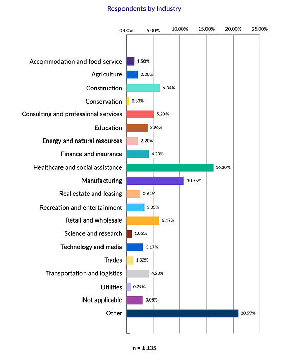 Respondents by Industry Graph-2