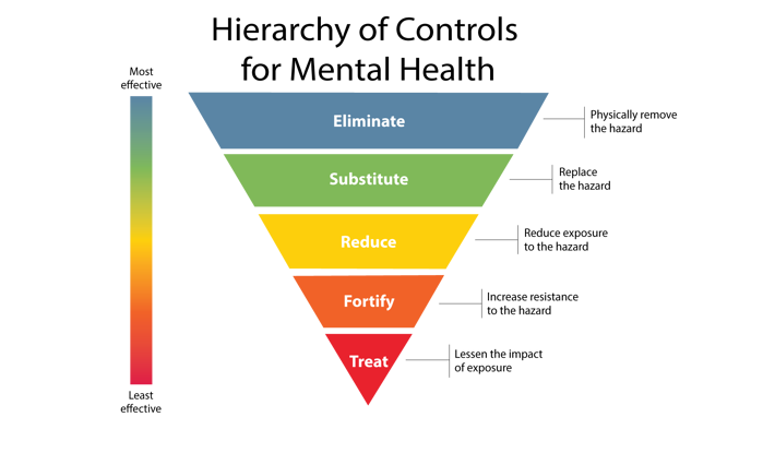HRdownloads, modified from the Hierarchy of Controls (HoC) model (National Institute for Occupational Safety and Health (NIOSH)