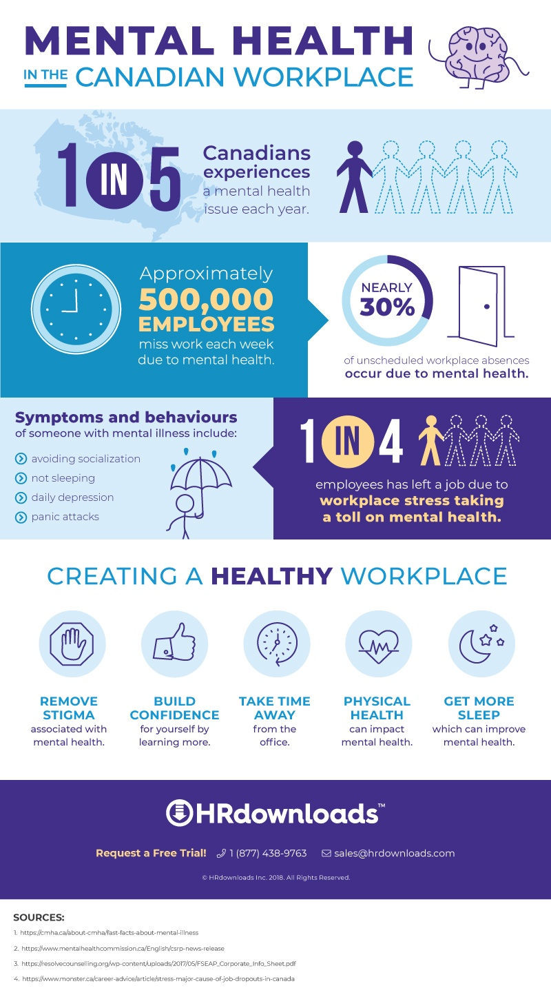 Mental Health in the Canadian Workplace